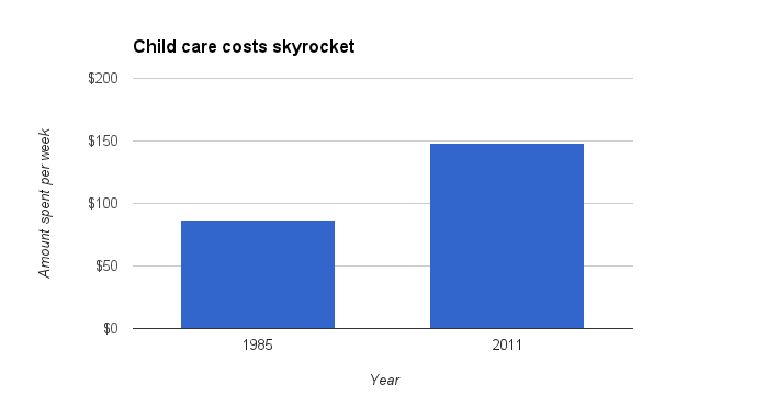 Average weekly child-care costs