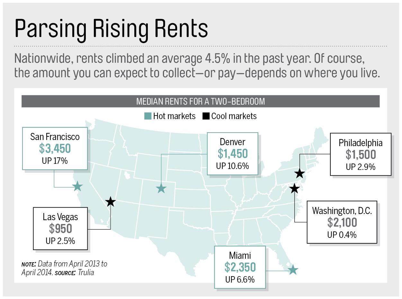 Parsing Rising Rents