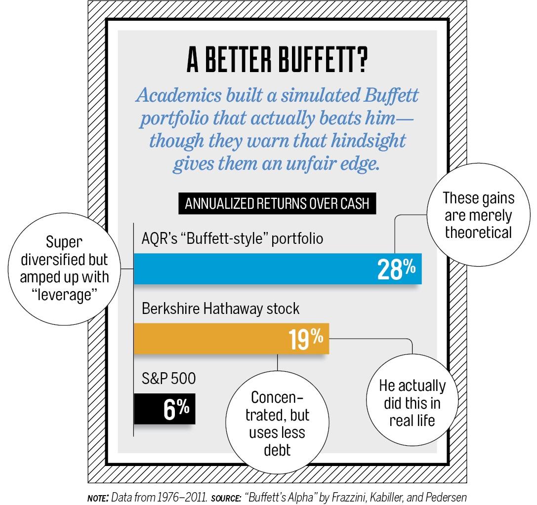 A better Buffett