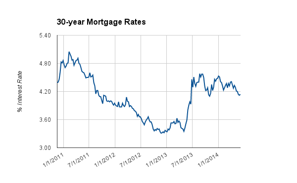 MortgageRates060514
