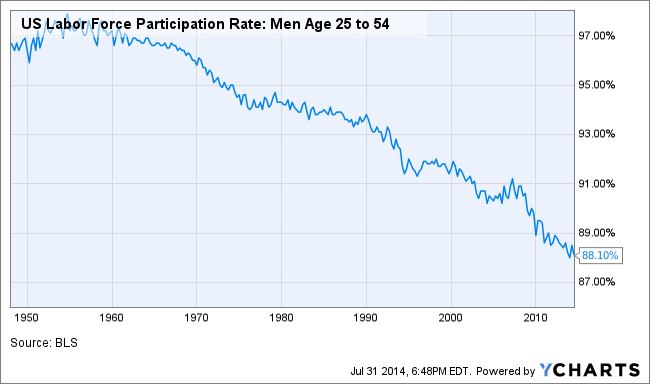 male rate