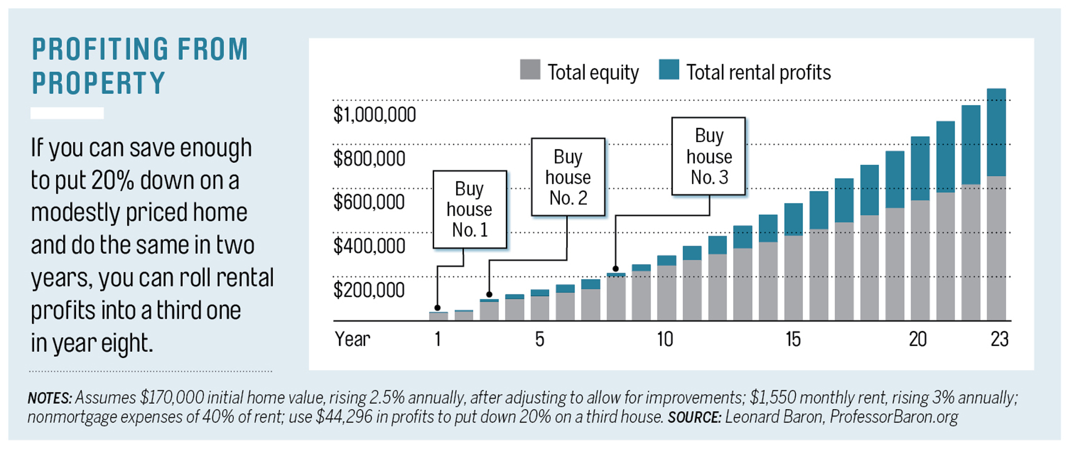profiting from property