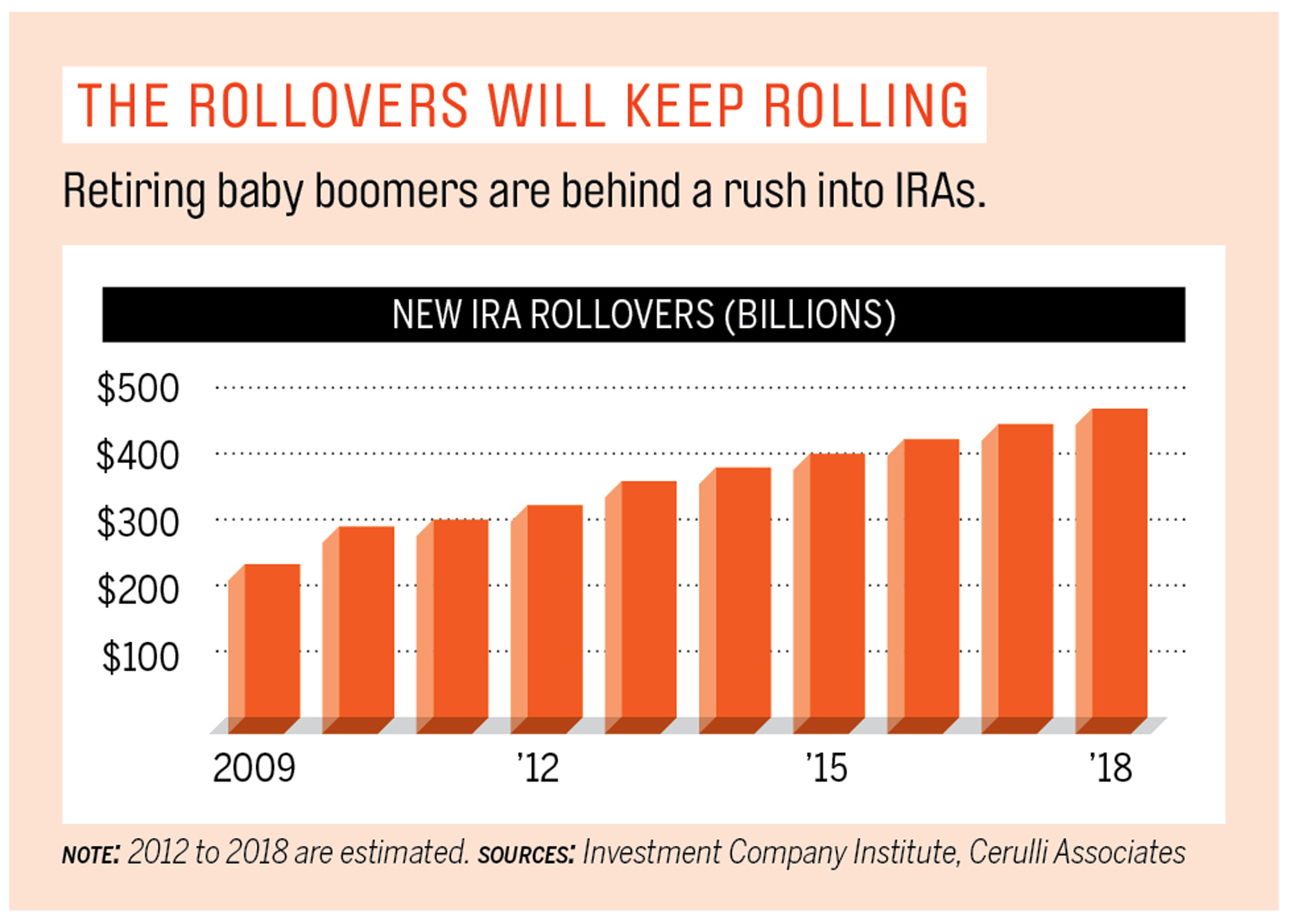 The rollovers will keep