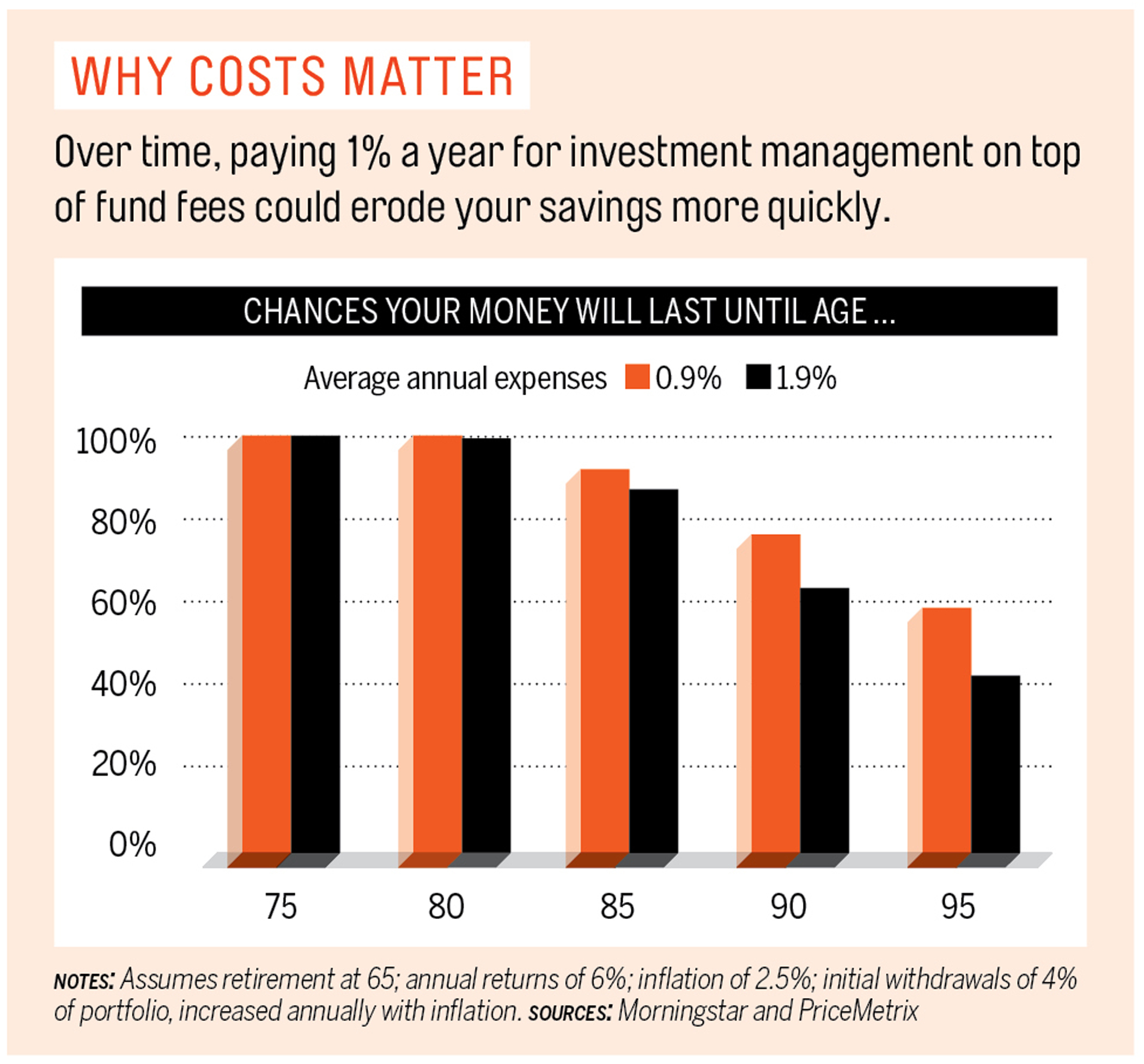 Why costs matter