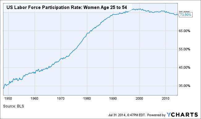 women labor force prime