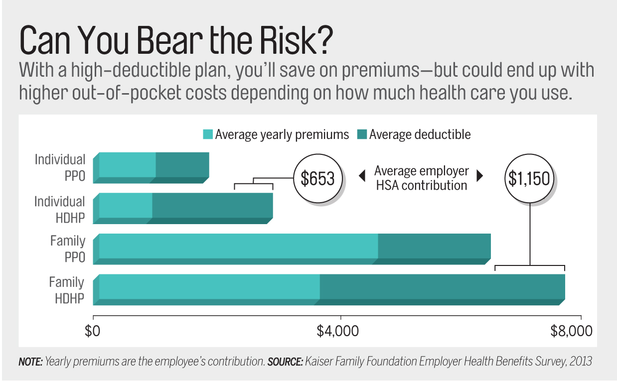 High-Deductible Health Care Plans: How to Choose, and How ...