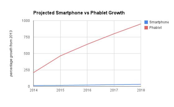 PhabletGrowth