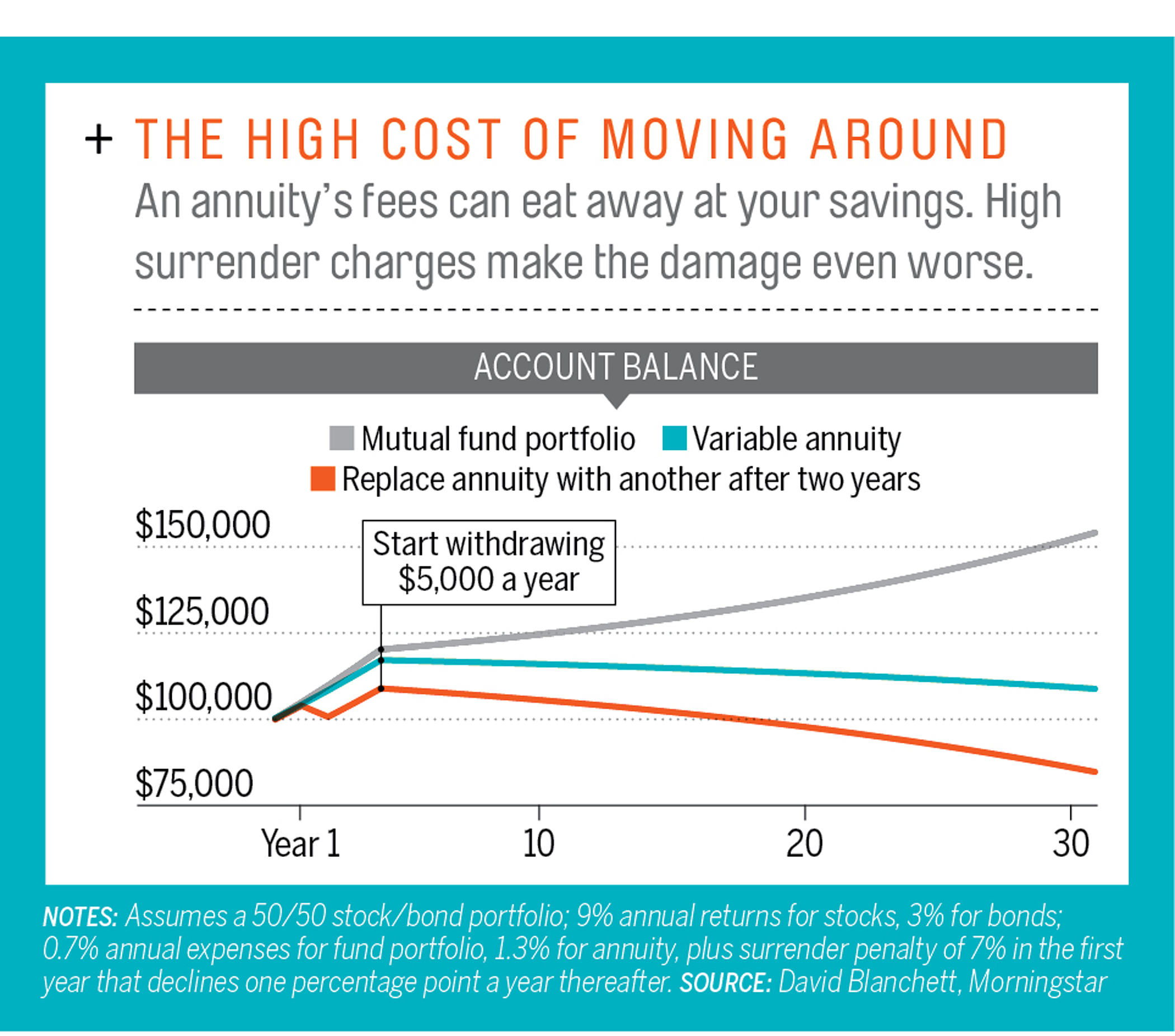 The High Cost of Moving Around