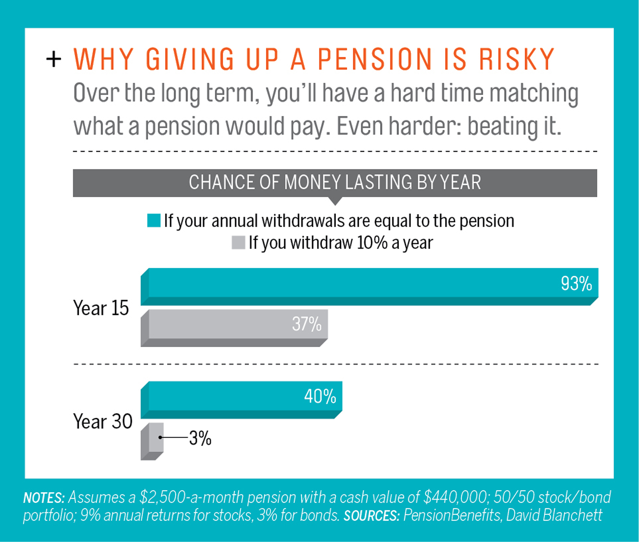 Why Giving up a Pension is Risky