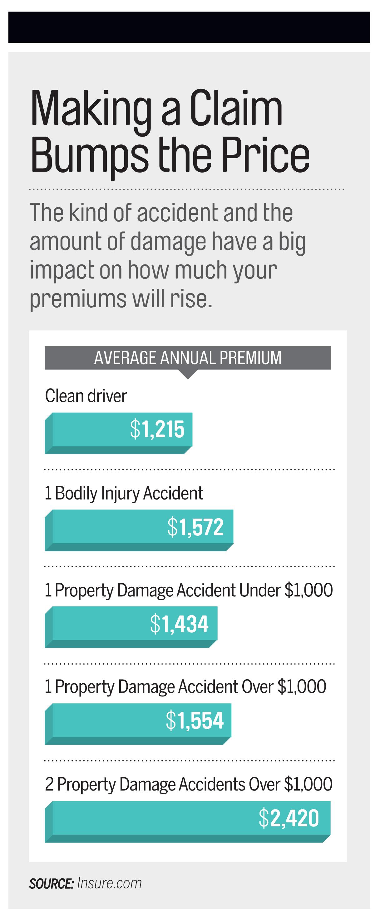 Should I File an Auto Insurance Claim?   Money