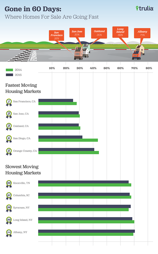 Trulia_FastestMovingMarkets_Infographic_Apr20151