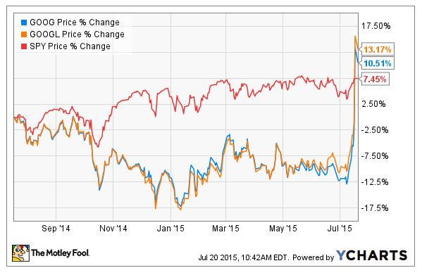 Motley Fool Google stock shart