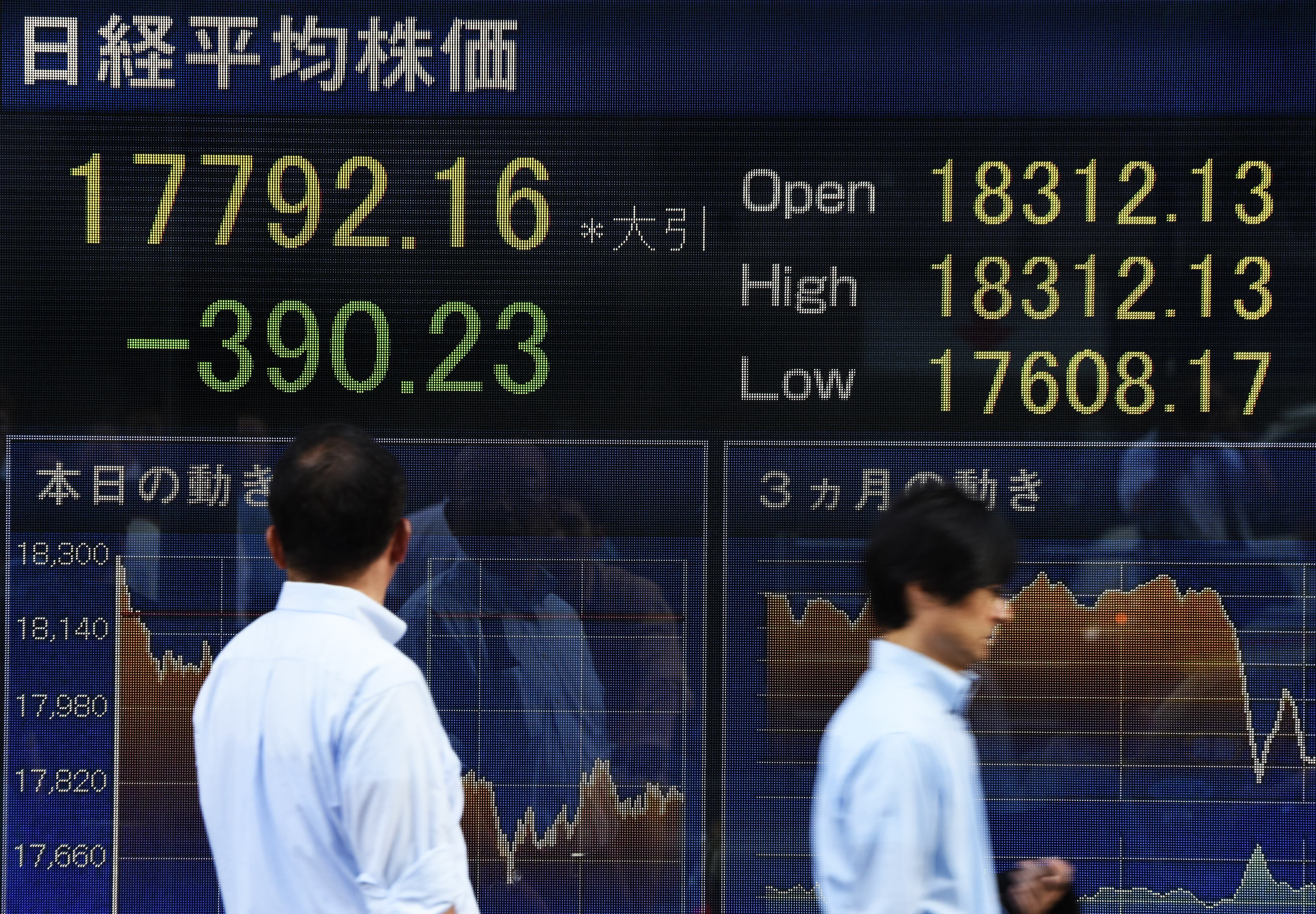 Businessmen walk past an electric quotation board flashing the Nikkei key index of the Tokyo Stock Exchange (TSE) in front of a securities company in Tokyo on September 4, 2015. Tokyo shares ended at a seven-month low on September 4, as the yen climbed ahead of a key US jobs report that could determine the Federal Reserve's timetable to hiking interest rates.