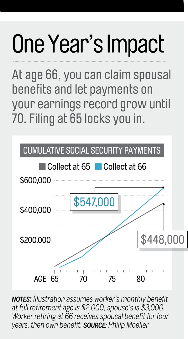 Social Security: Financial Benefits When You Turn 66 | Money