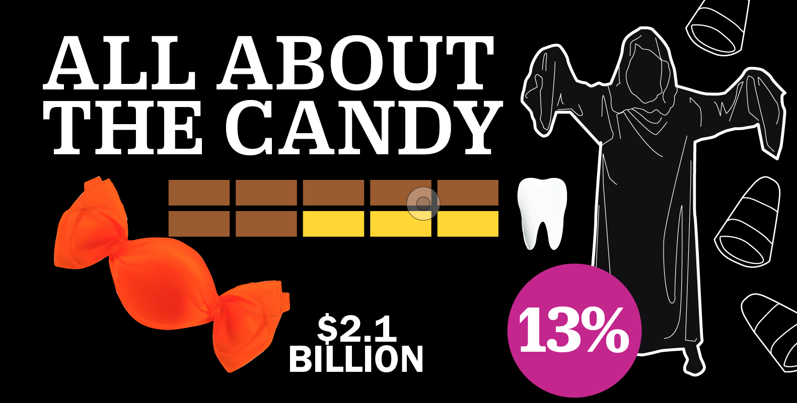 Everything to Know About Halloween Candy in 1 Graphic