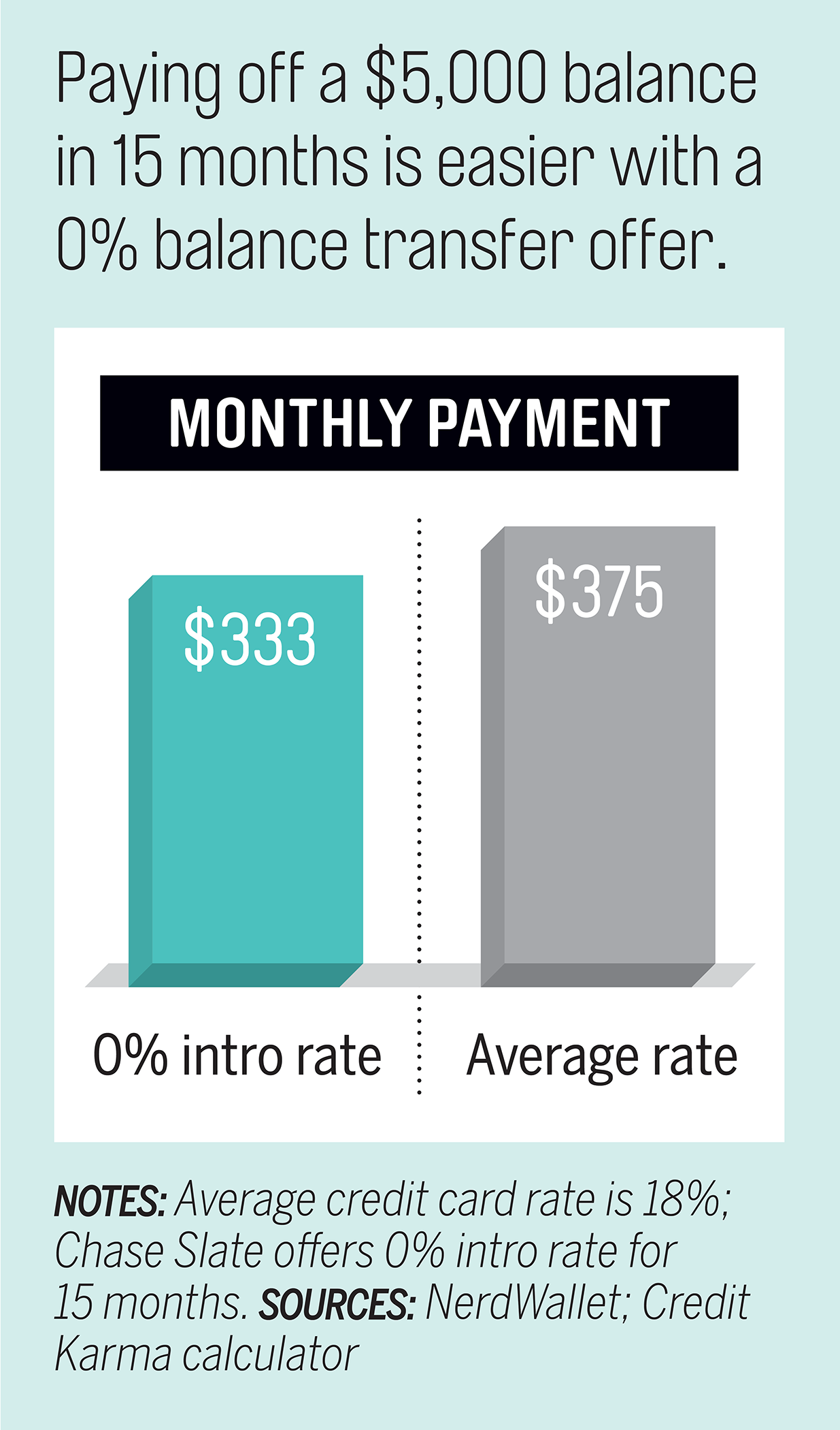 Pay down debt graphic