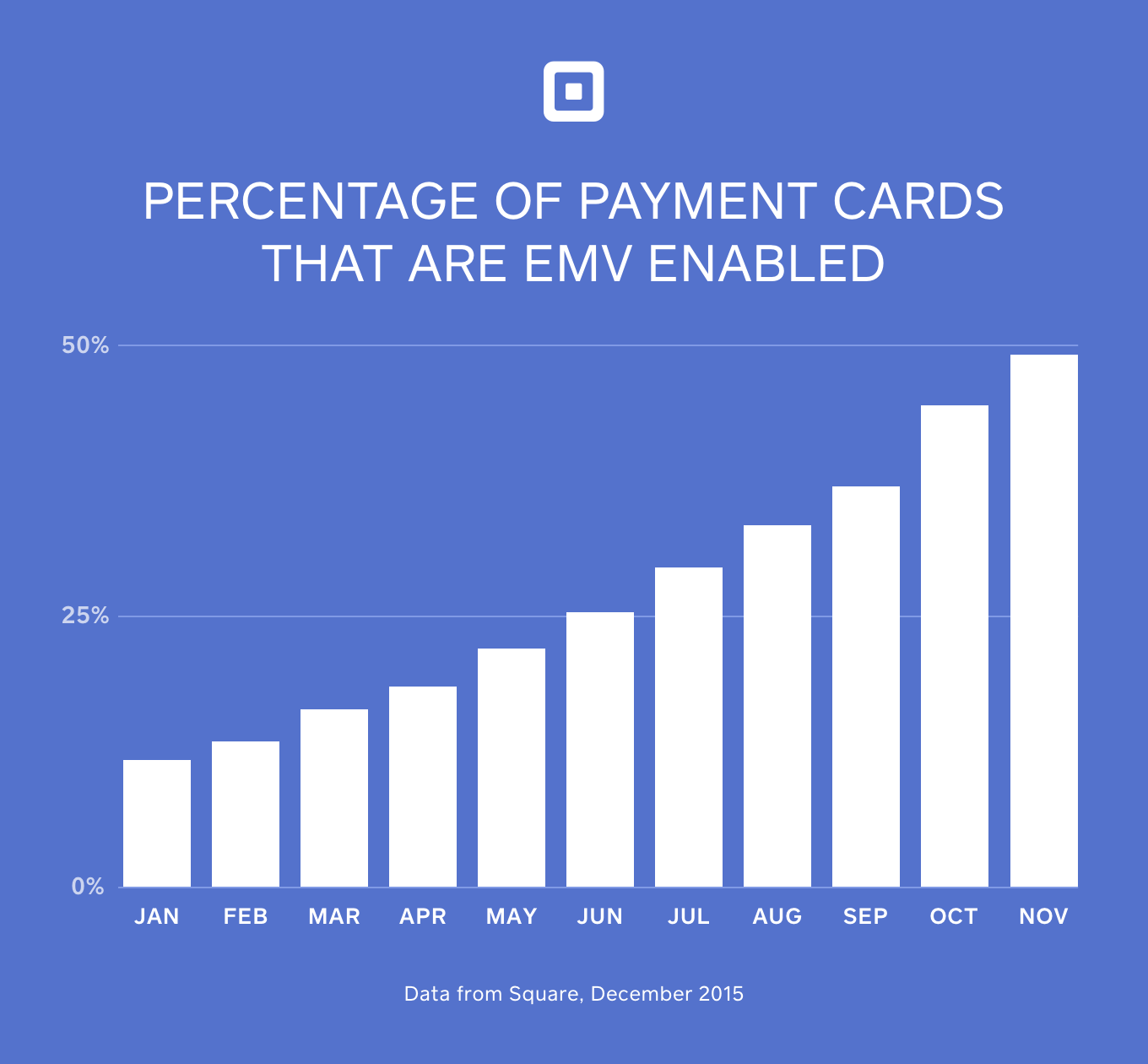 Square Pay EMV Chip Card