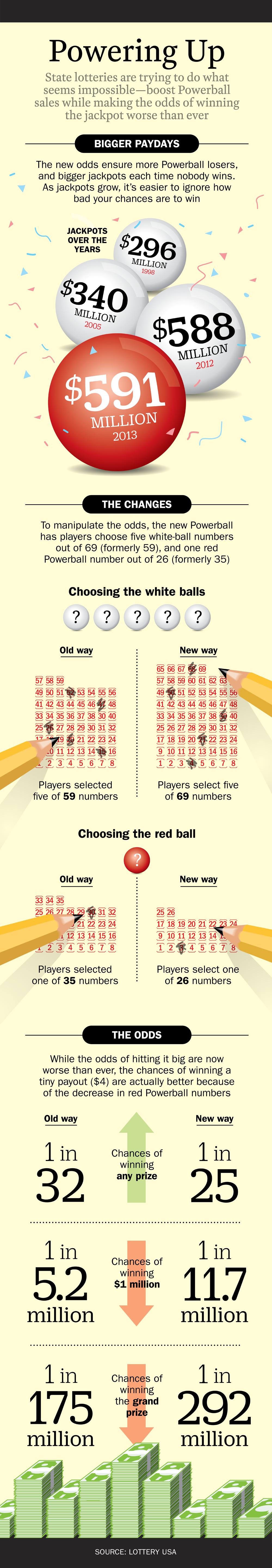 Powerball Winning Rules
