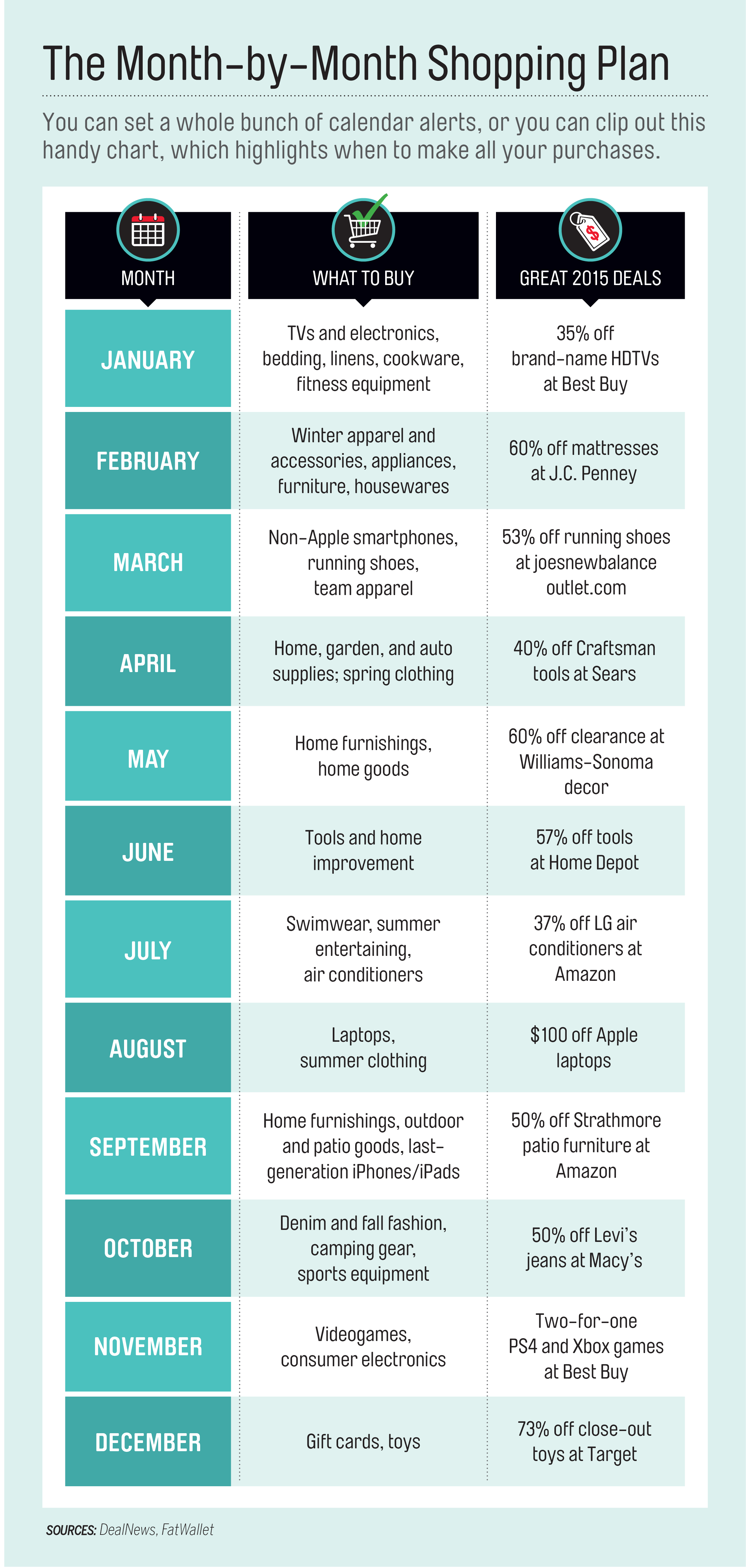 A Month-by-Month Guide to the Best Time to Buy Everything  Money