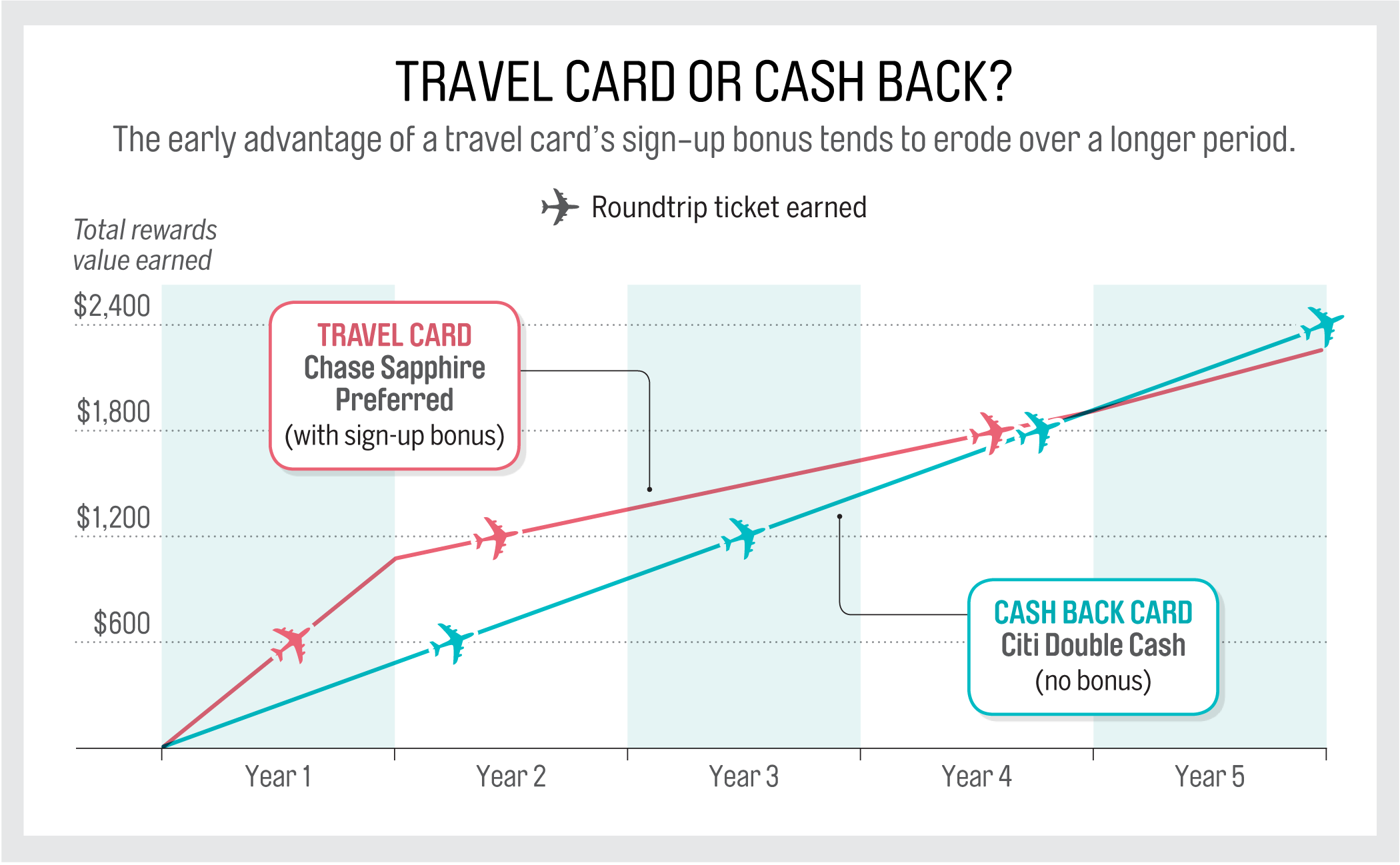 NOtes:Â Assumes $2,000 a month spending, including $500 on travel and restaurants, and roundtrip ticket price of $600. Chase purchases made through Ultimate Rewards portal. Factors in annual fees but not foreign-transaction fees. SOurCE:Â Money calculations