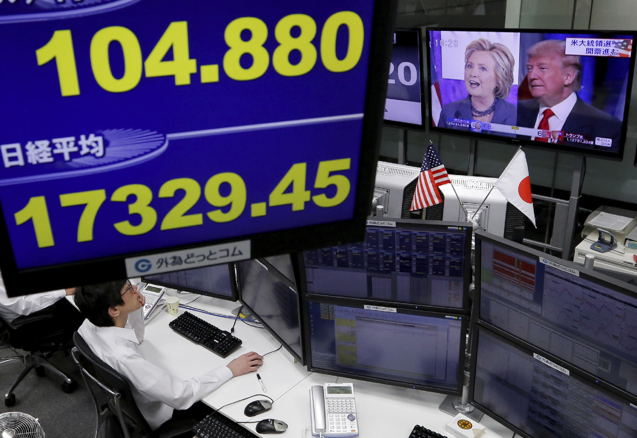 An employee of a foreign exchange trading company works near monitors displaying U.S. Democratic presidential nominee Hillary Clinton and U.S. Republican presidential nominee Donald Trump on TV news, the Japanese yen's exchange rate against the U.S. dollar (L top) and Japan's Nikkei average in Tokyo, Japan, November 9, 2016.