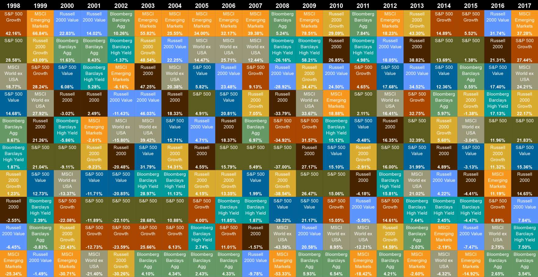 The Callan Periodic Table of Investment Returns; click to expand.