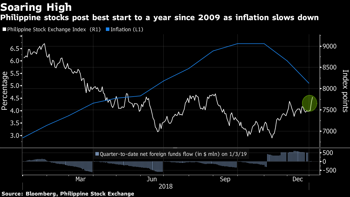 Philippine stocks post best start to a year since 2009 as inflation slows down