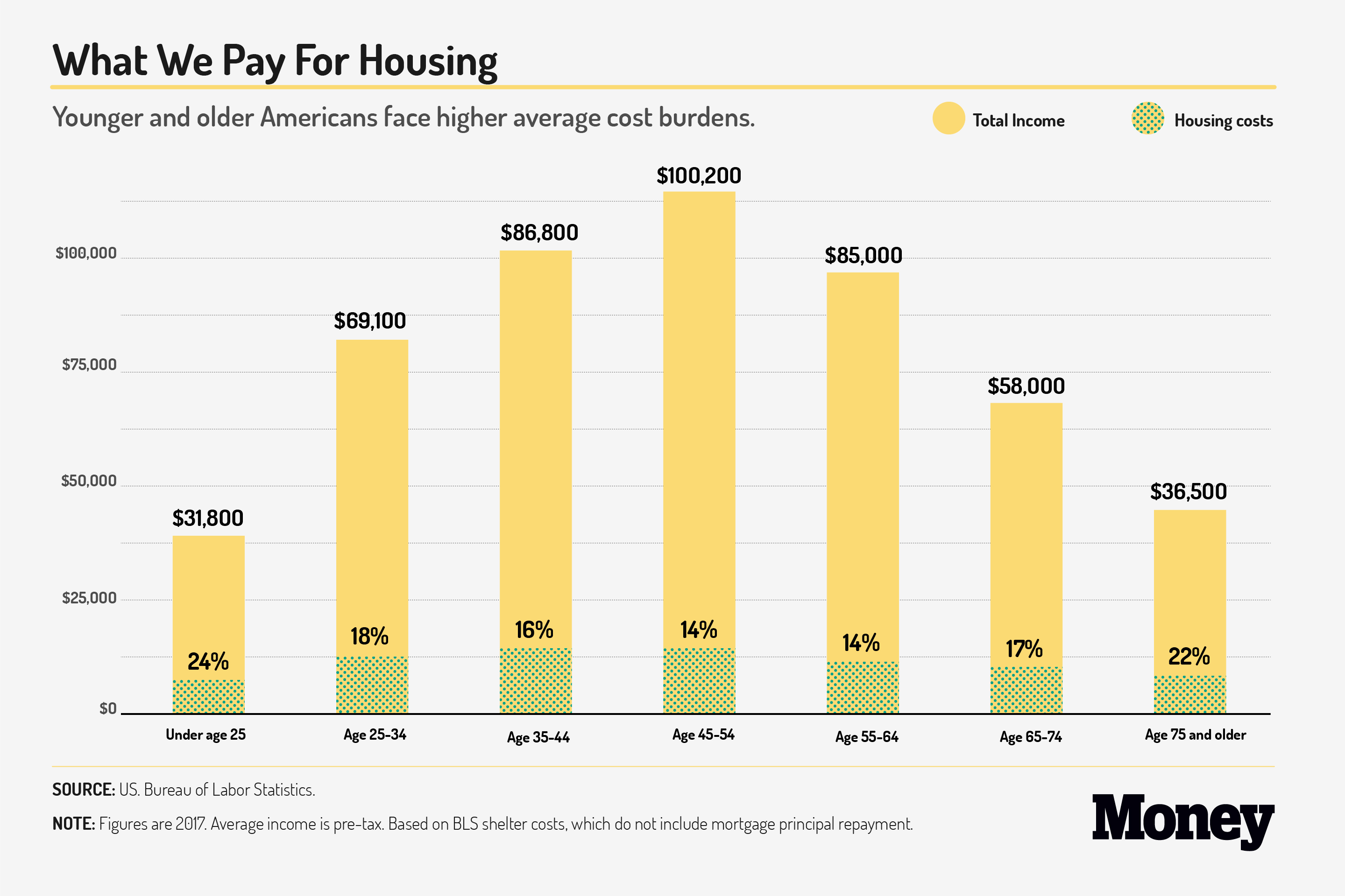 What We Pay For Housing