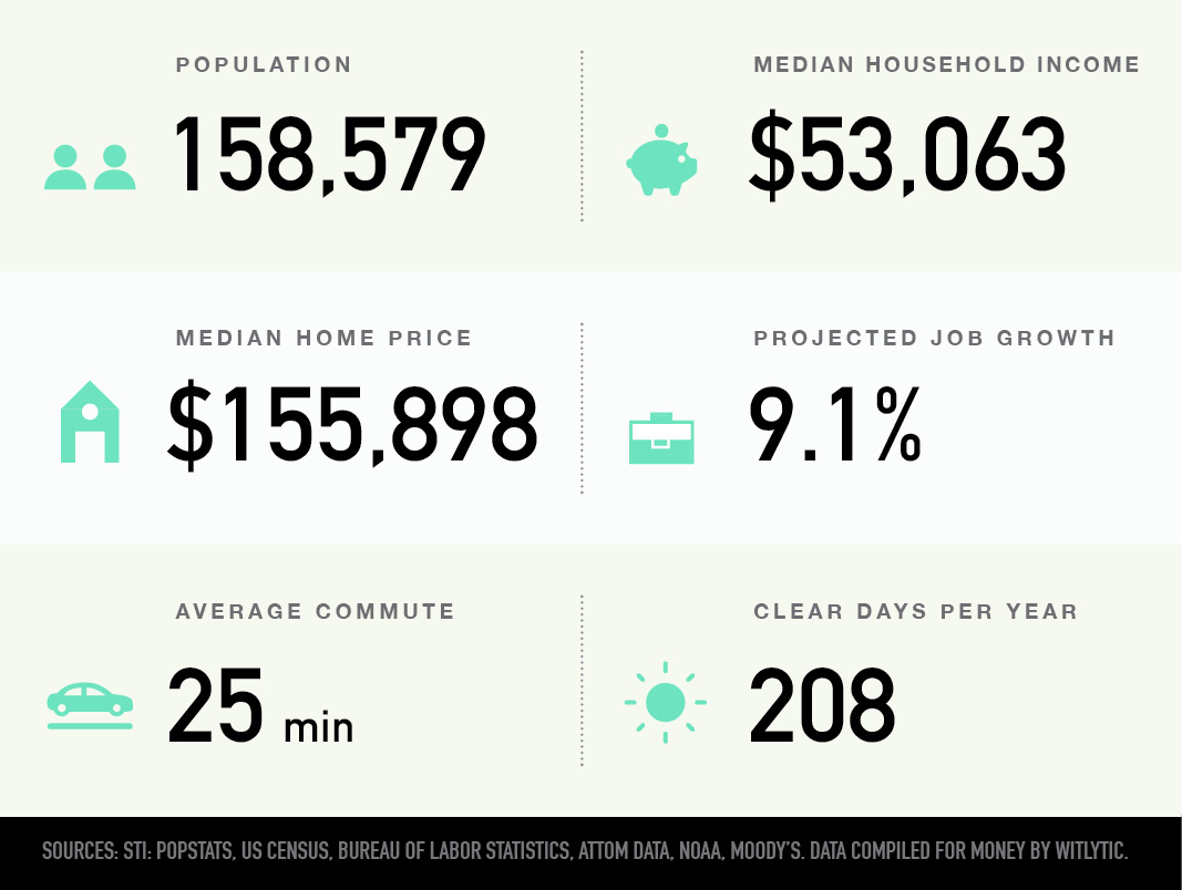 Clarksville, Tennessee population, median household income and home price, projected job growth, average commute, and clear days per year