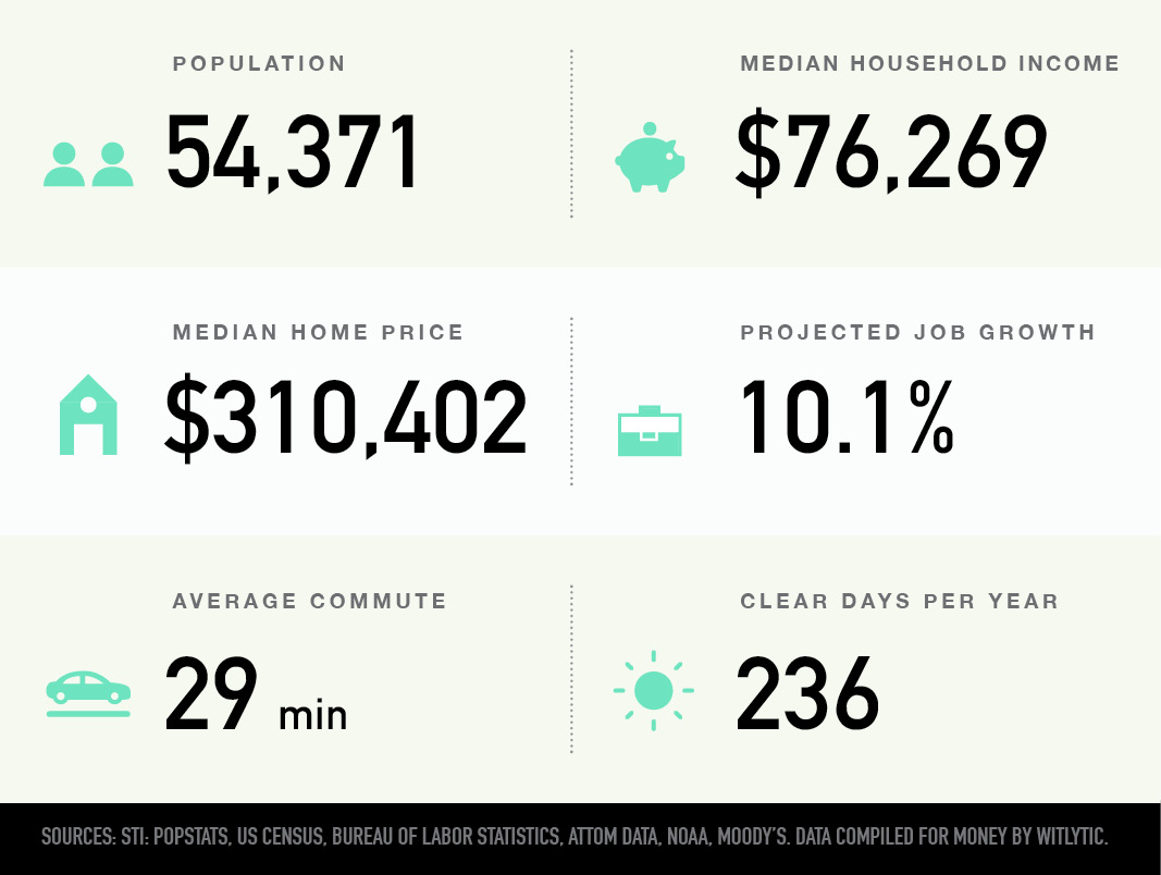 Winter Garden, Florida population, median household income and home price, projected job growth, average commute, clear days per year
