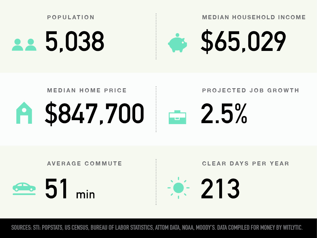 Ditmas Park, Brooklyn, NY population, median household income and home price, projected job growth, average commute, clear days per year