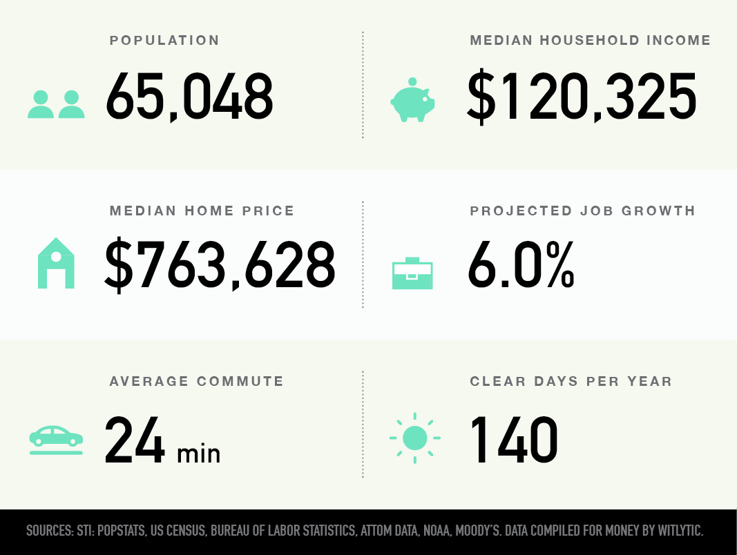 Redmond Washington population, median household income and home price, projected job growth, average commute, and clear days per year