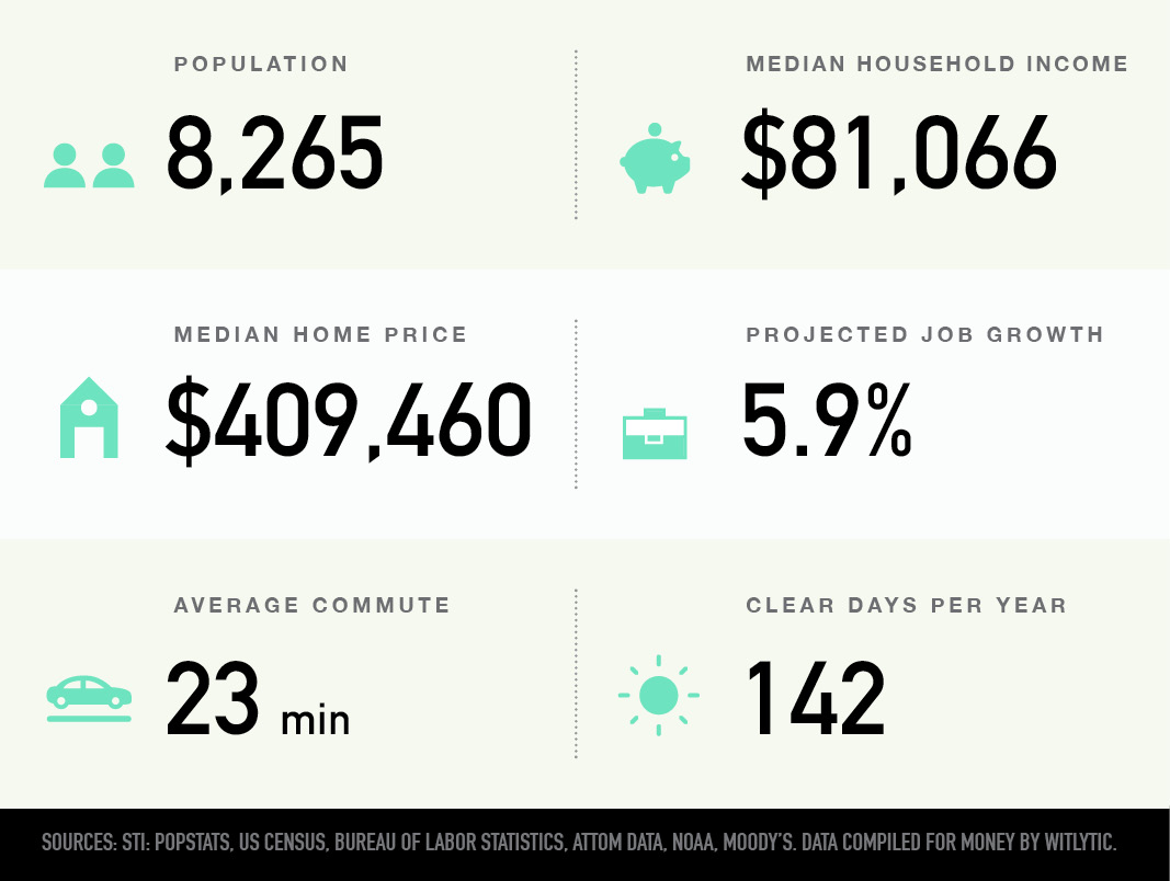 Pearl, Portland, Oregon population, median household income and home price, projected job growth, average commute, clear days per year