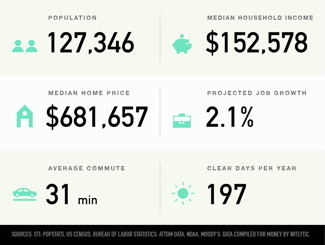 Dranesville, Virginia population, median household income and home price, projected job growth, average commute, clear days per year