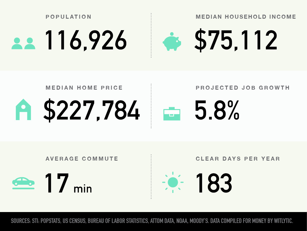 Rochester, Minnesota population, median household income and home price, projected job growth, average commute, clear days per year