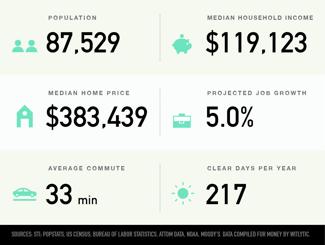 Johns Creek, Georgia population, median household income and home price, projected job growth, average commute, clear days per year