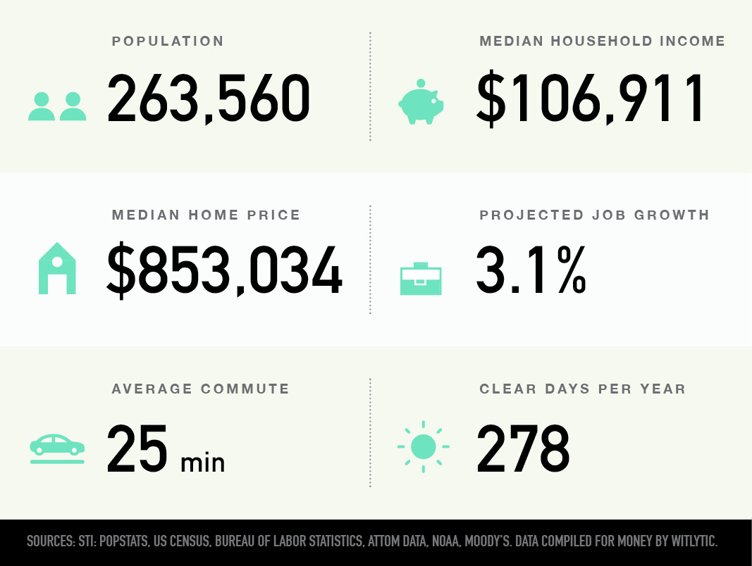 Irvine, California population, median household income and home price, projected job growth, average commute, clear days per year