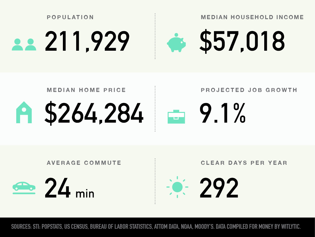 Spring Valley, Nevada population, median household income and home price, projected job growth, average commute, clear days per year