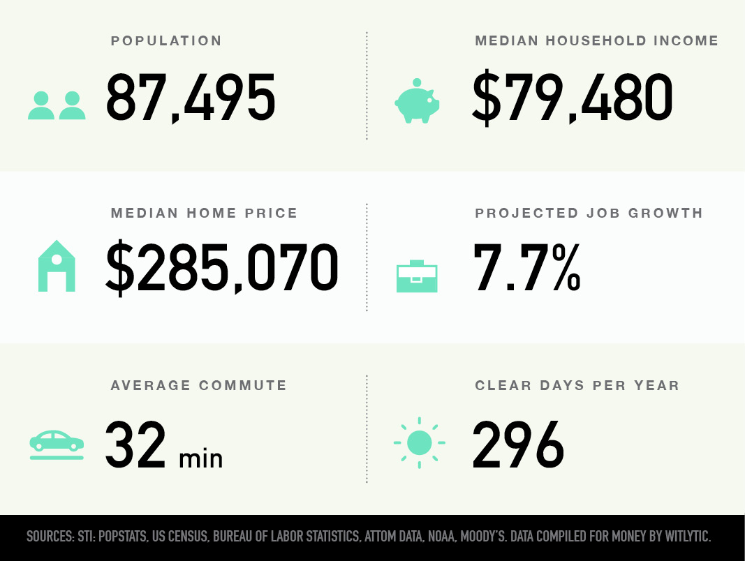 Goodyear, Arizona population, median household income and home price, projected job growth, average commute, clear days per year
