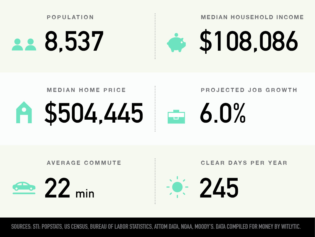 LoDo in Denver, Colorado population, median household income and home price, projected job growth, average commute, clear days per year