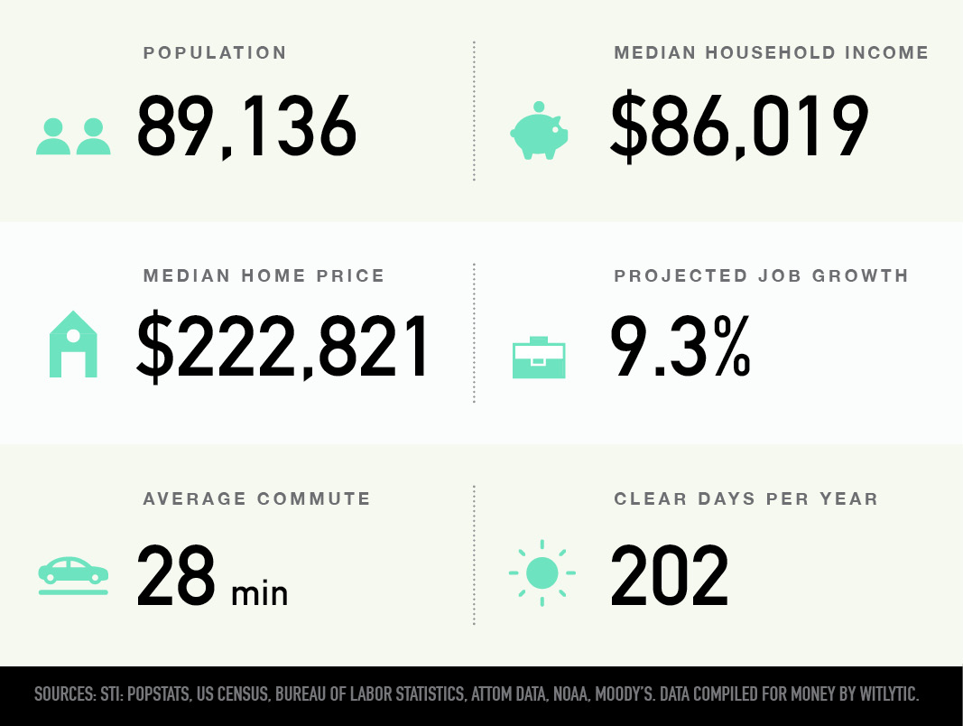 O'Fallon, Missouri population, median household income and home price, projected job growth, average commute, clear days per year