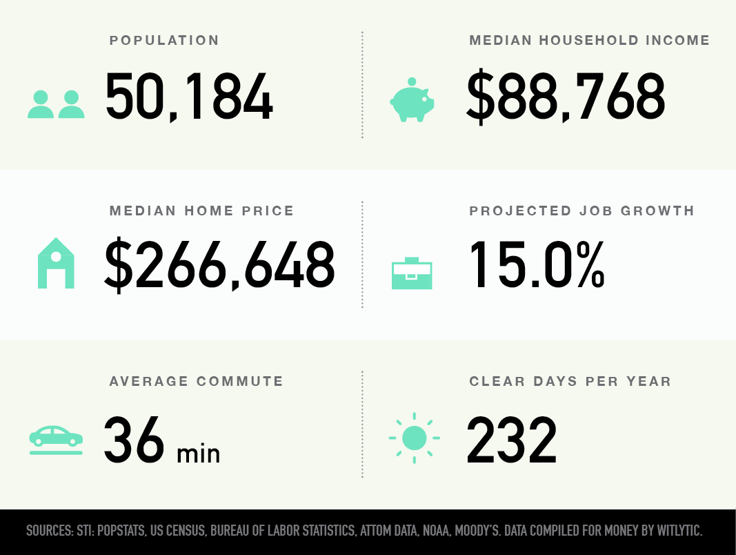Wylie, Texas population, median household income and home price, projected home growth, average commute, clear days per year