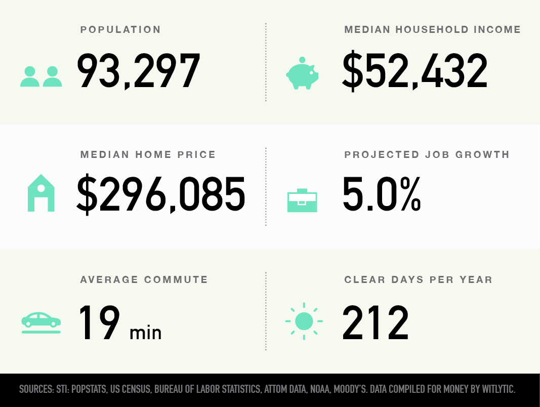 Asheville, North Carolina population, median household income and home price, projected job growth, average commute, clear days per year