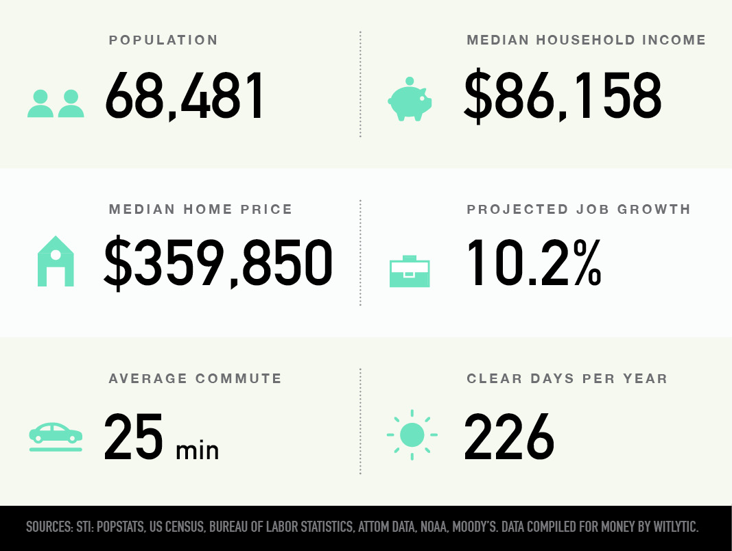 Lehi, Utah population, median household income and home price, projected job growth, average commute, clear days per year