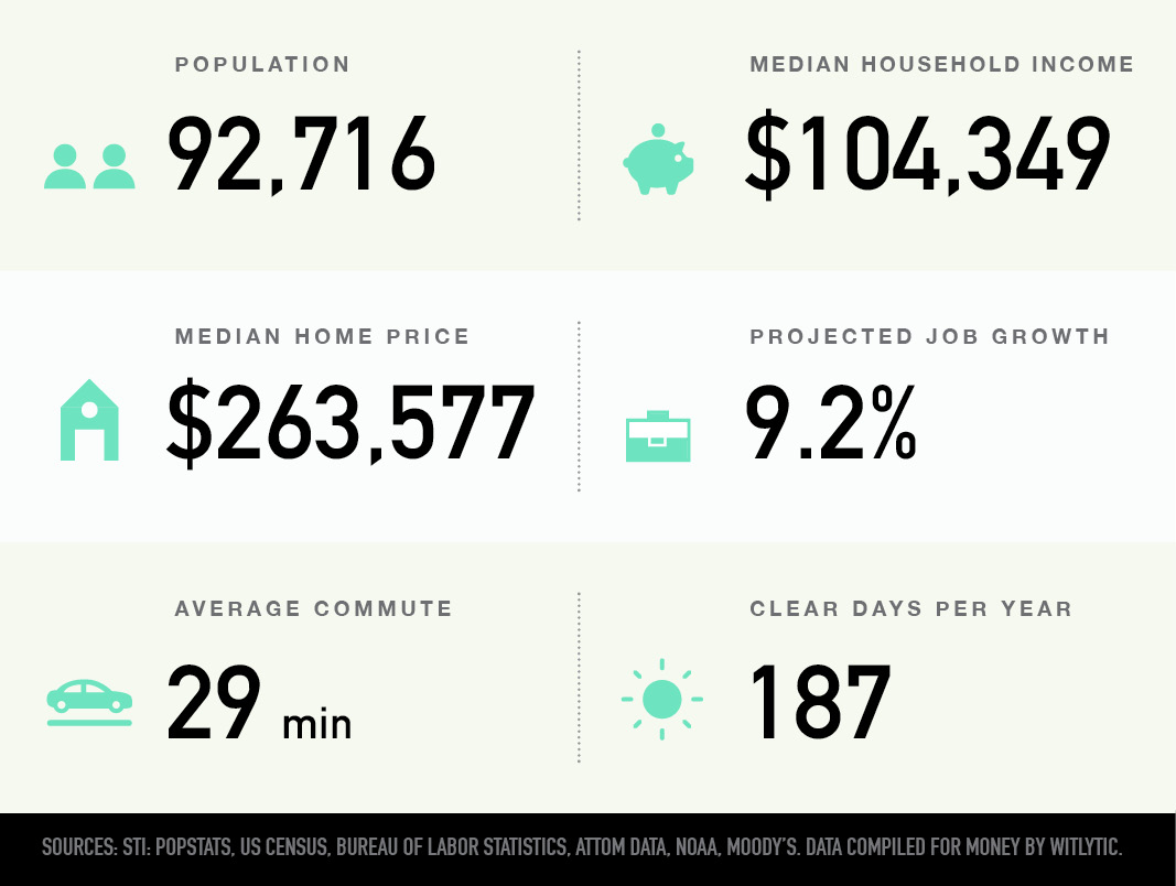 Fishers, Indiana population, median household income and home price, projected growth, average commute, and clear days per year
