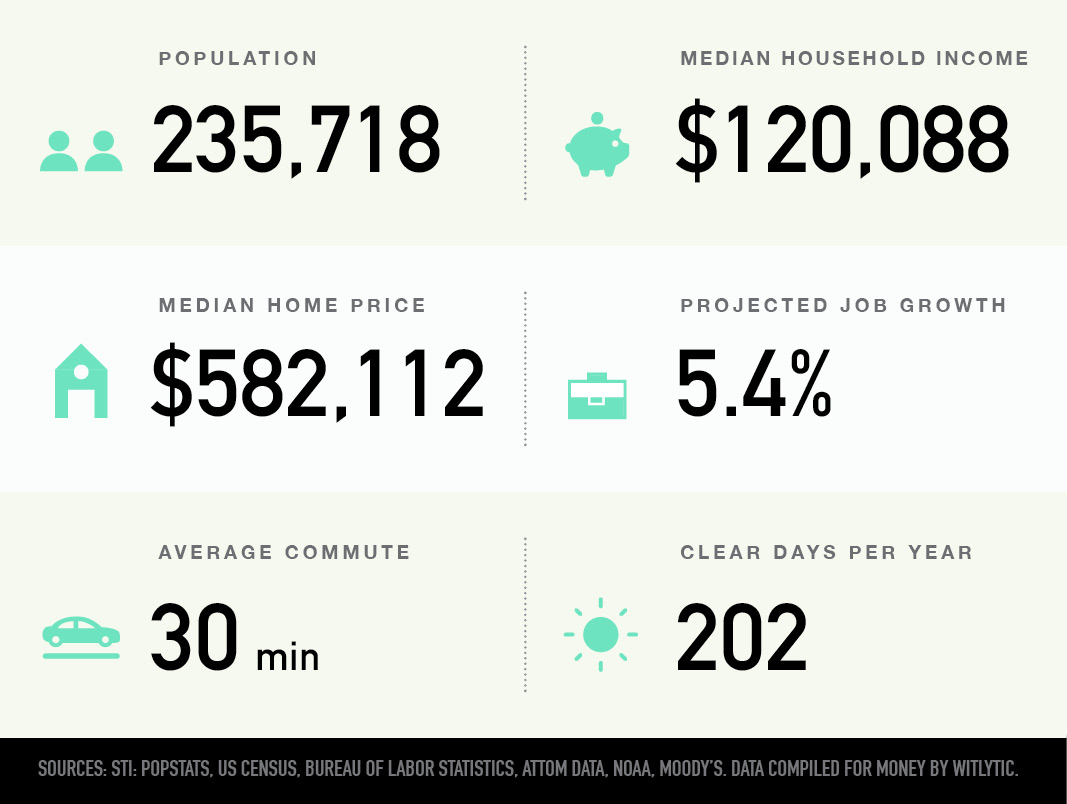 Arlington, Virginia population, median household income and home price, projected job growth, average commute, clear days per year