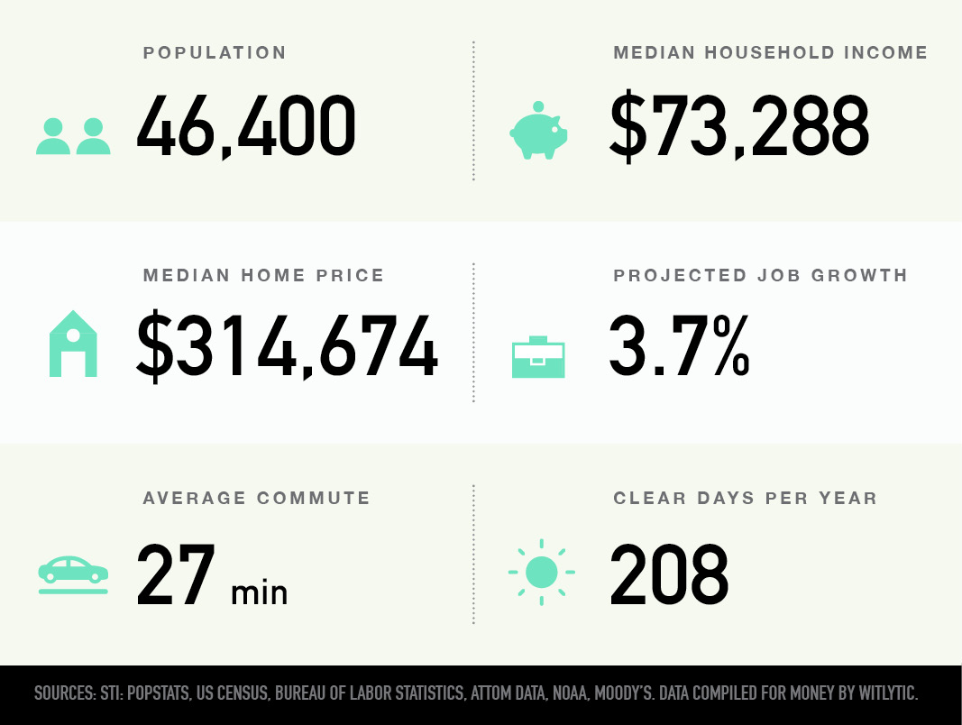 Bellevue in Nashville, Tennessee population, median household income and home price, projected job growth, average commute, clear days per year