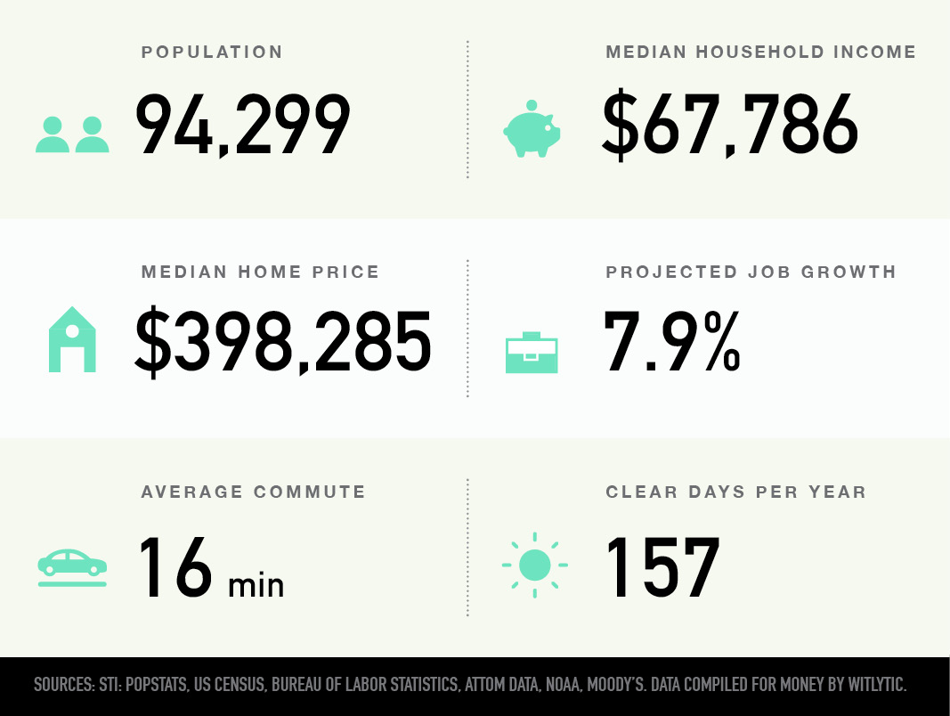 Bend, Oregon population, median household income and home price, projected job growth, average commute, clear days per year