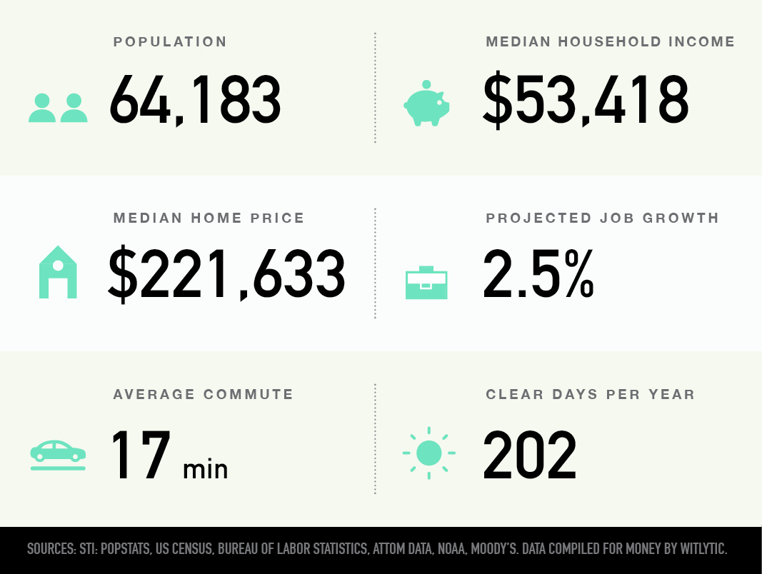 Ames, Iowa population, median household income and home price, projected job growth, average commute, clear days per year
