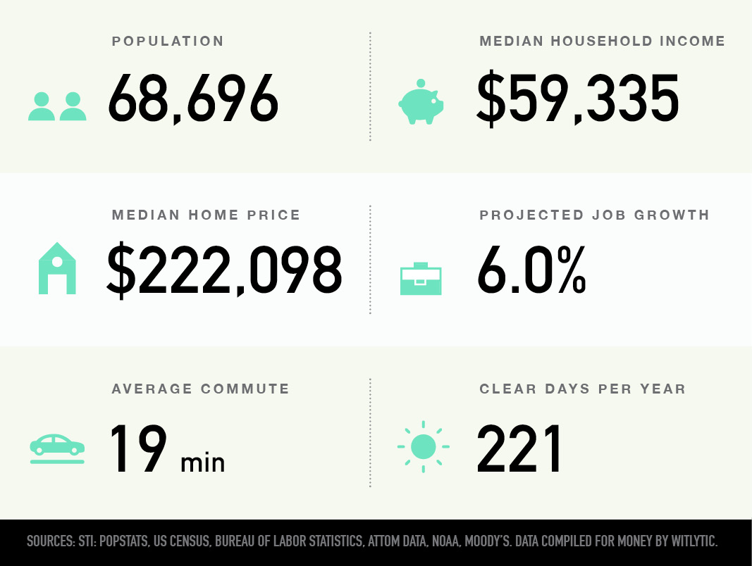 Greenville, South Carolina population, median household income and home price, proejcted job growth, average commute, clear days per year